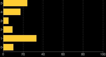 Resultaten poll